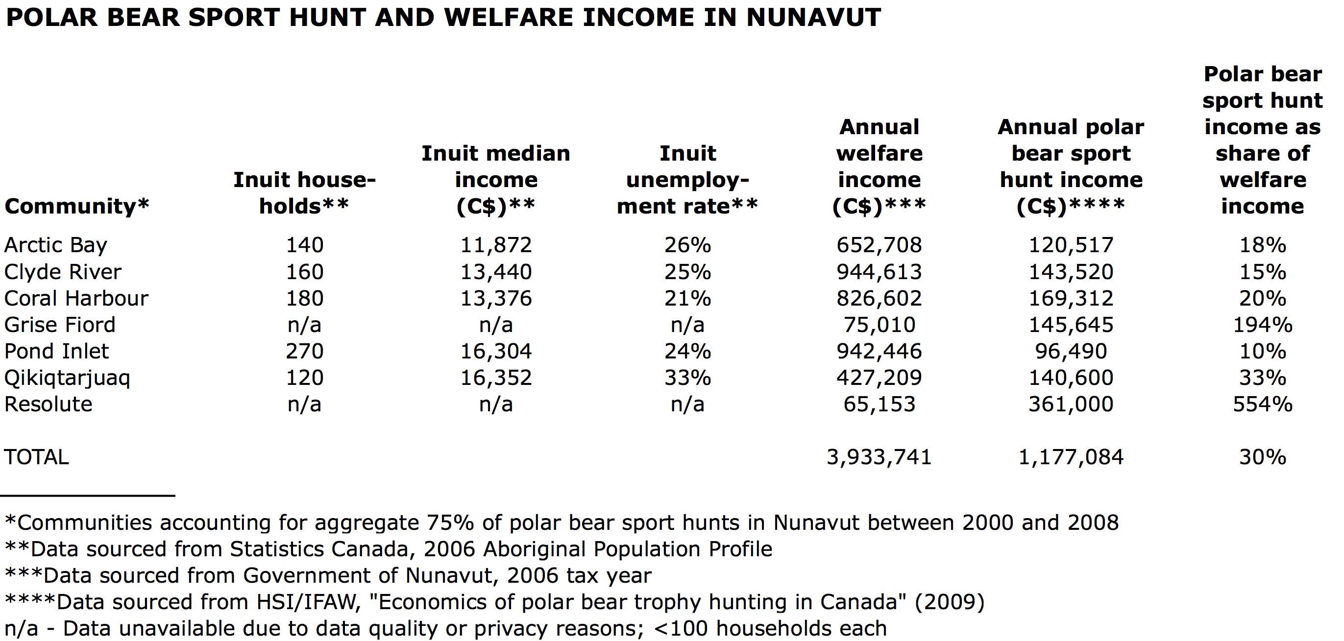 Polar bear sport hunt and welfare income in Nunavut